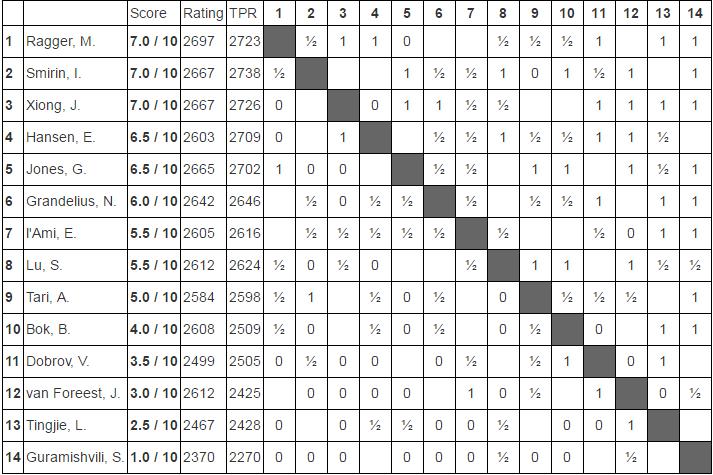 Tabela Chellengers
