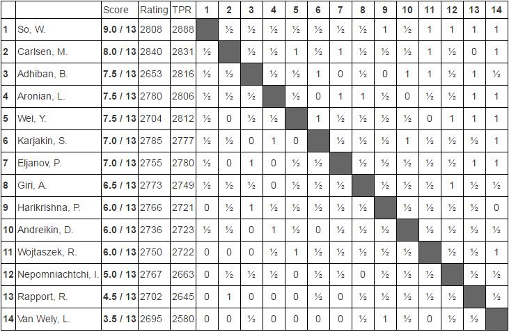 Tabela Tata Steel Masters końcowa