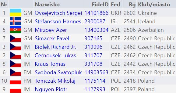 Czeskie Budziejowice lista