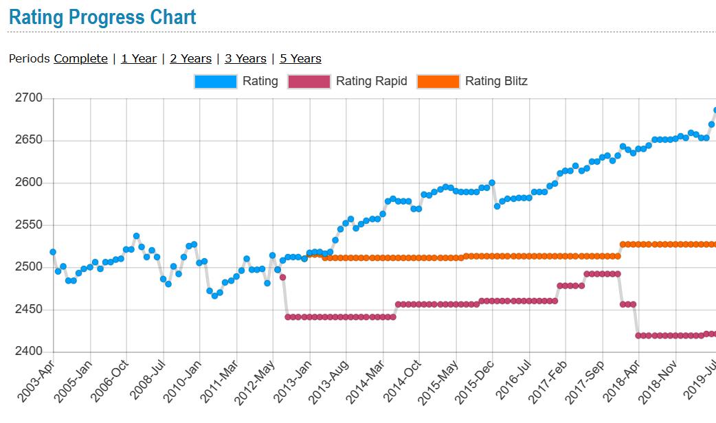 igors-rausis-rating