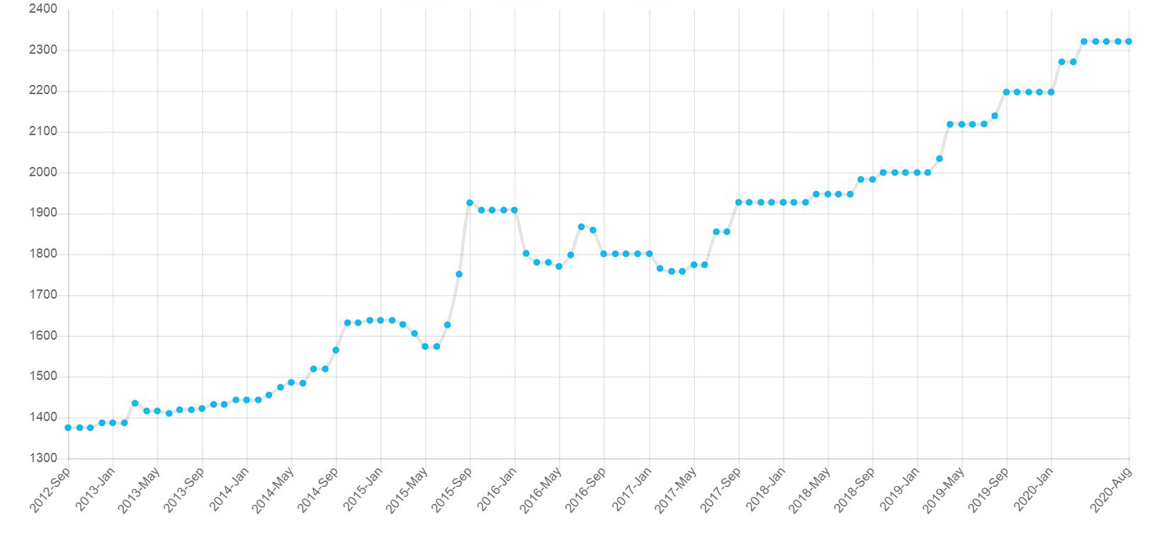 Patrycja Waszczuk - przyrost rankingowy FIDE