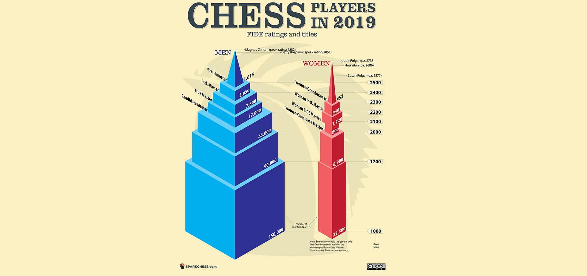 chess2019