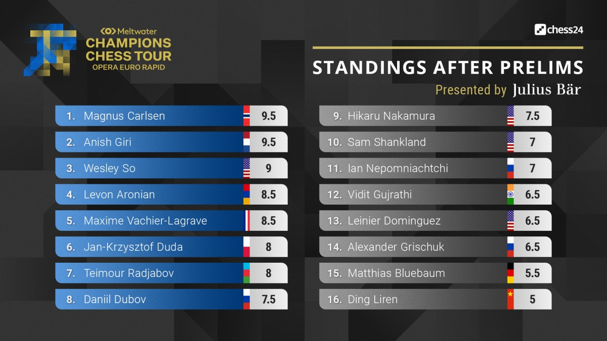 day4-standings