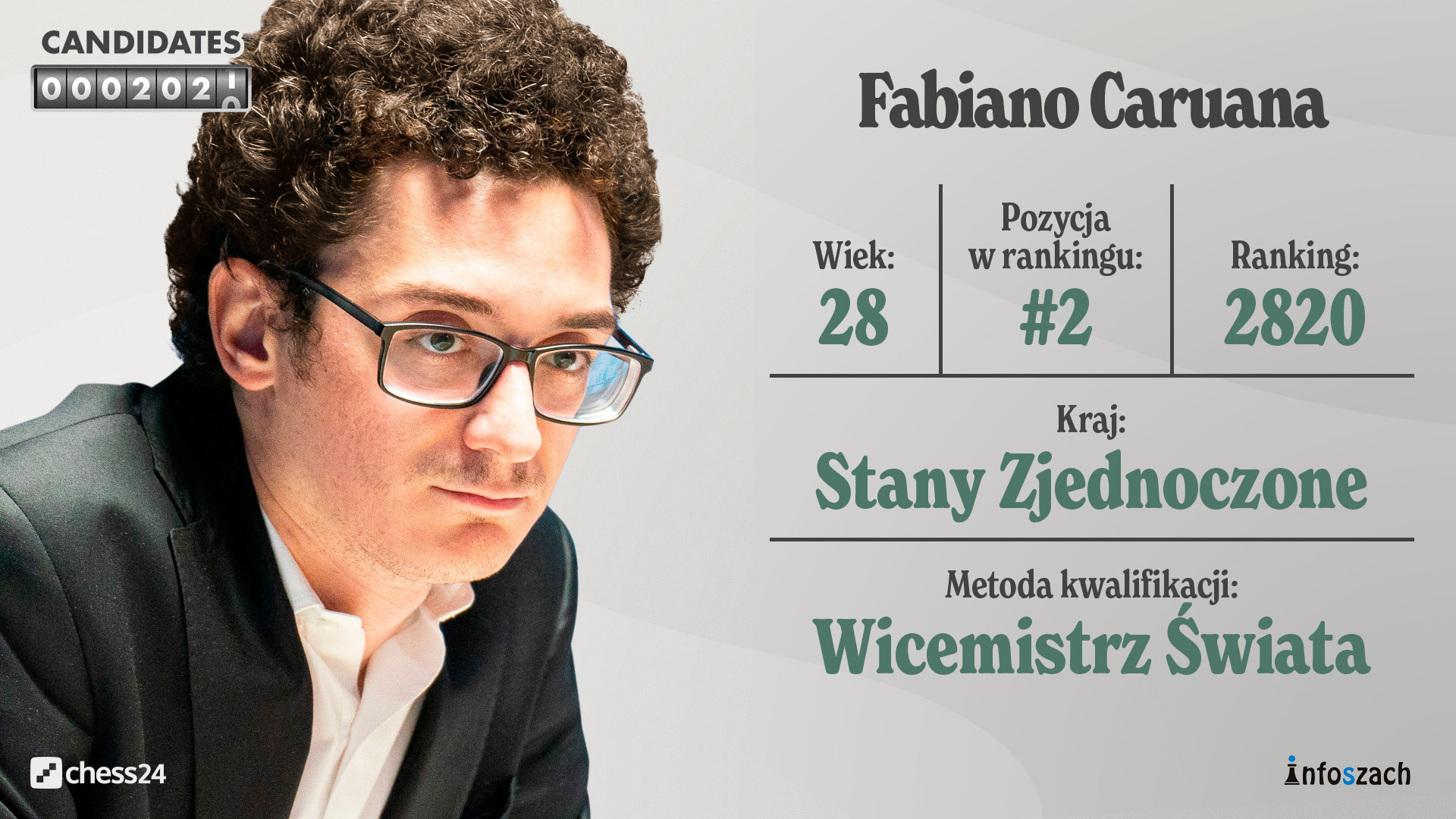 Candidates – Player Profiles – Caruana Player Profile – HD
