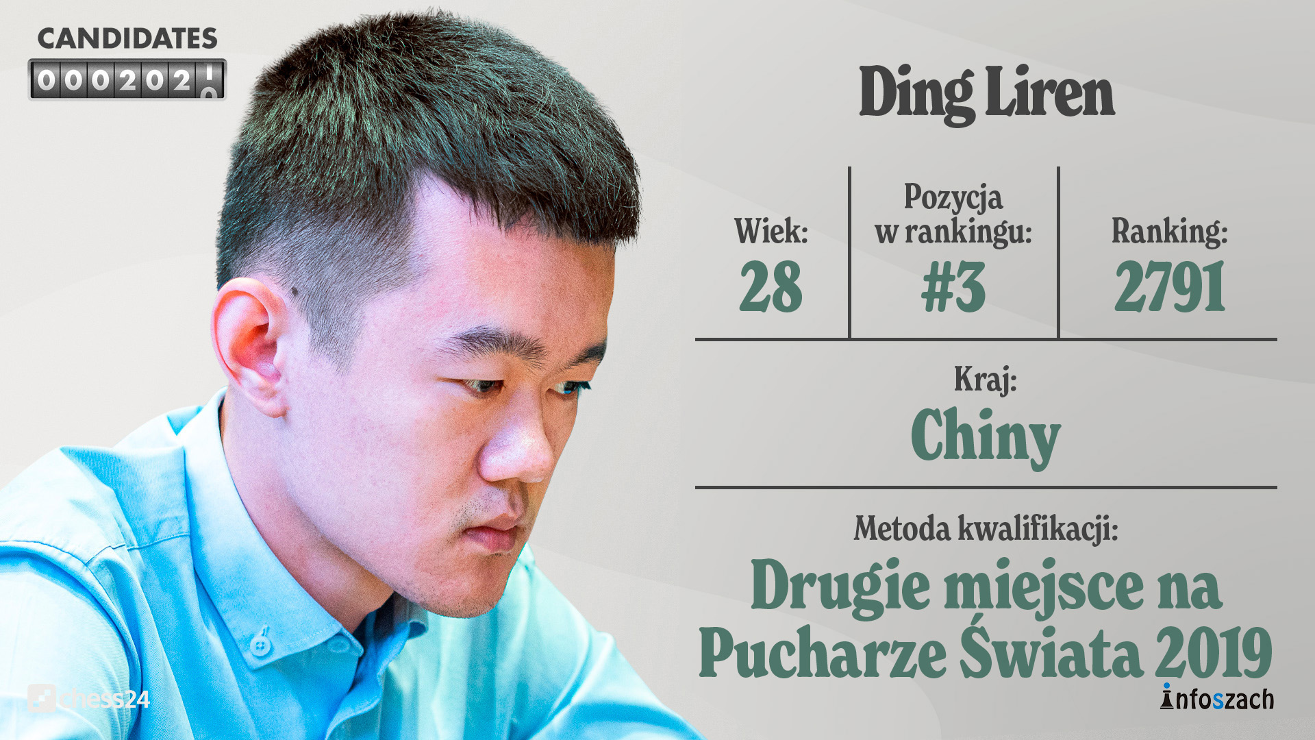 Candidates – Player Profiles – Ding Liren Player Profile – HD