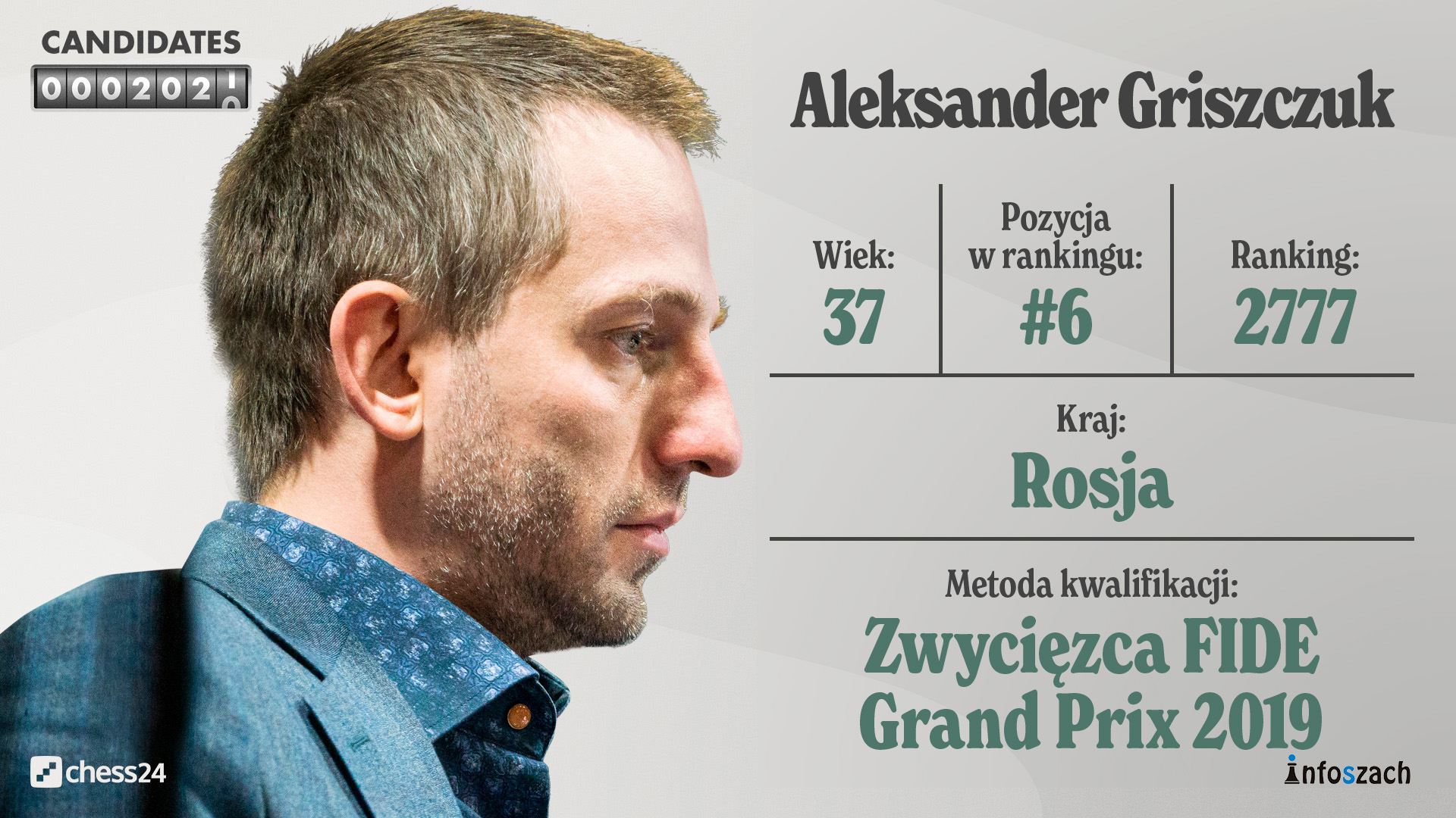 Candidates – Player Profiles – GrischukPlayer Profile – HD
