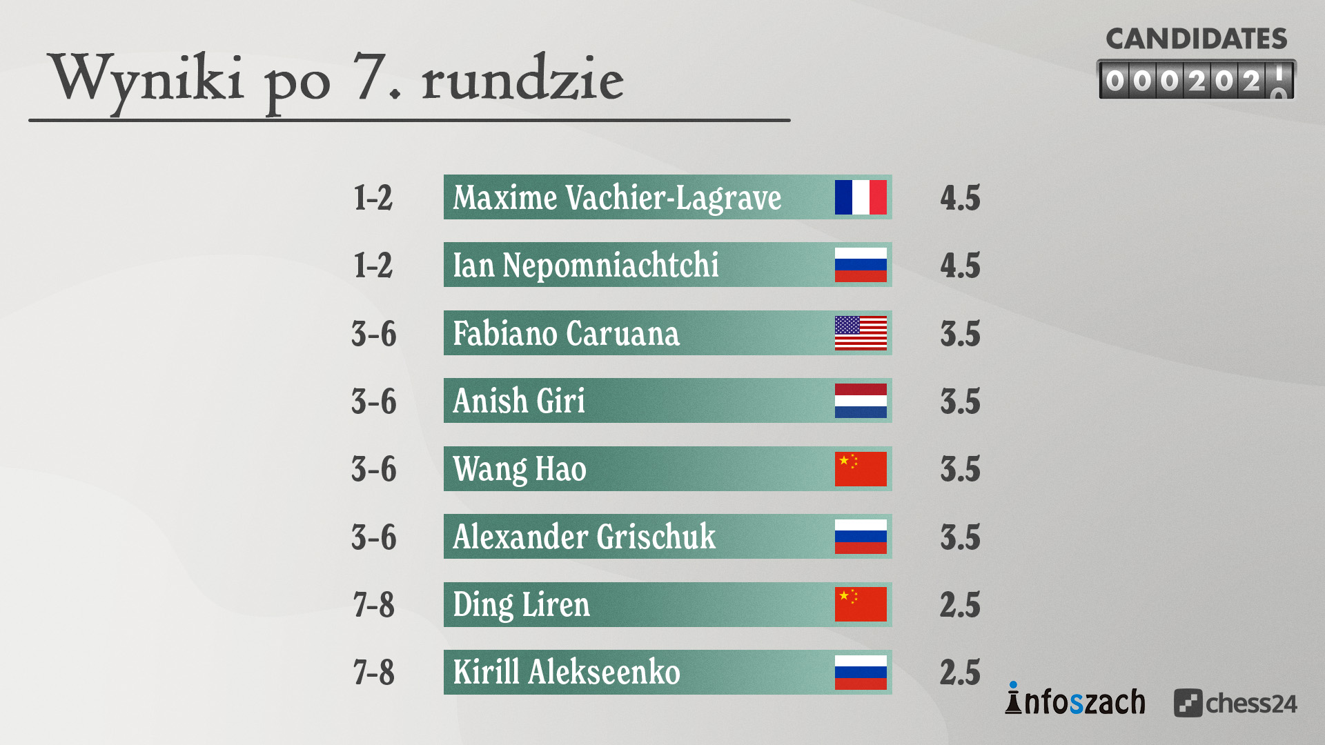 POLISH Candidates – StandingsStandings – HD